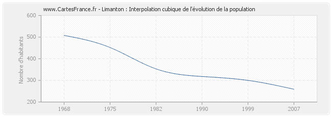 Limanton : Interpolation cubique de l'évolution de la population