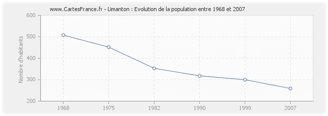 Population Limanton