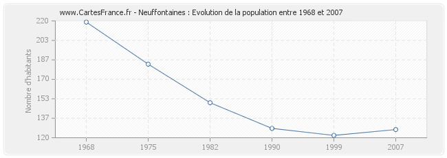 Population Neuffontaines