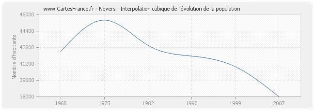 Nevers : Interpolation cubique de l'évolution de la population