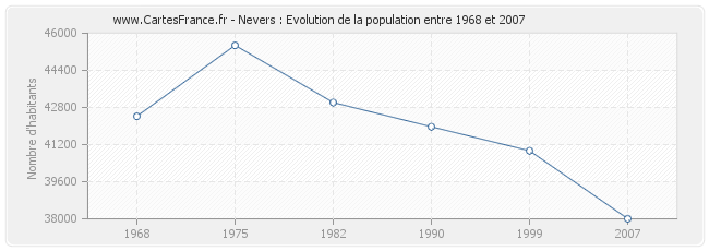 Population Nevers
