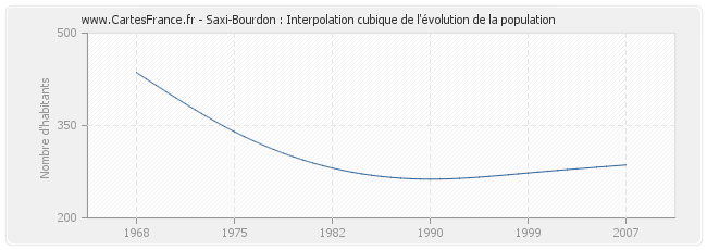 Saxi-Bourdon : Interpolation cubique de l'évolution de la population