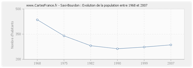 Population Saxi-Bourdon