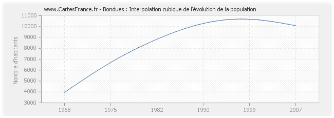 Bondues : Interpolation cubique de l'évolution de la population