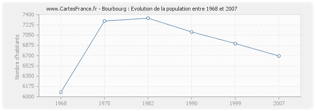 Population Bourbourg