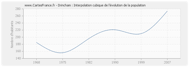 Drincham : Interpolation cubique de l'évolution de la population