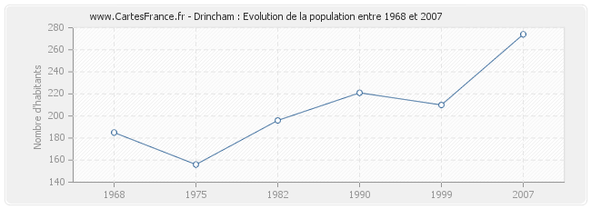 Population Drincham