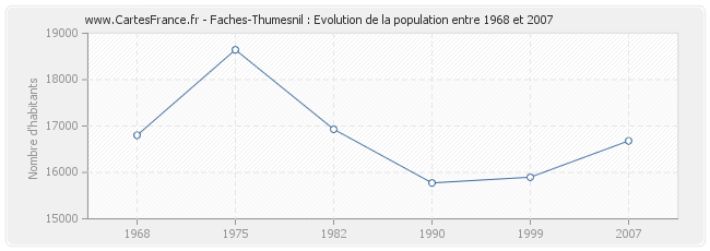 Population Faches-Thumesnil