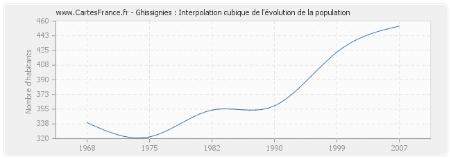 Ghissignies : Interpolation cubique de l'évolution de la population