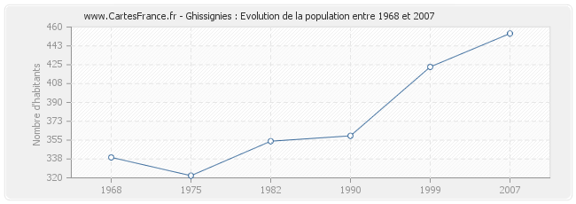 Population Ghissignies