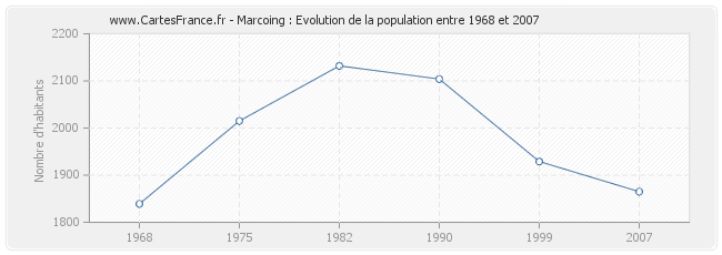 Population Marcoing