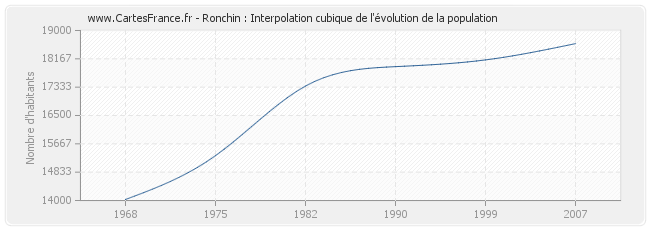 Ronchin : Interpolation cubique de l'évolution de la population