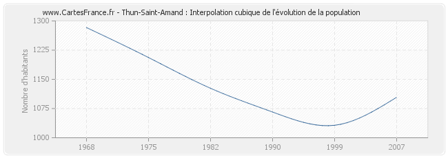 Thun-Saint-Amand : Interpolation cubique de l'évolution de la population