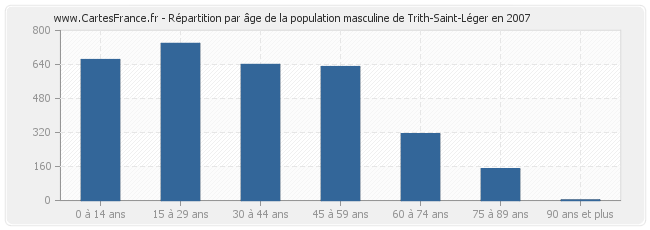 Population trith saint leger statistique de trith saint for Piscine trith saint leger