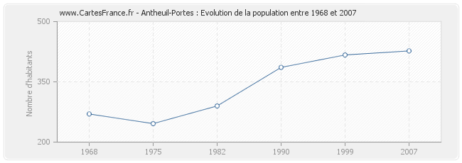 Population Antheuil-Portes