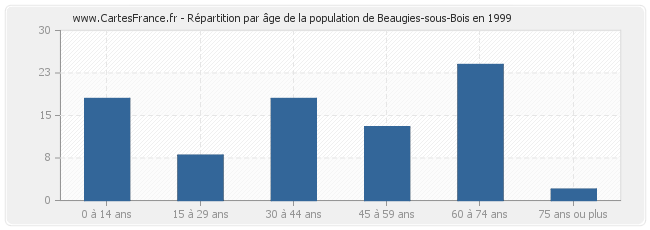 POPULATION BEAUGIESSOUSBOIS  statistique de Beaugies