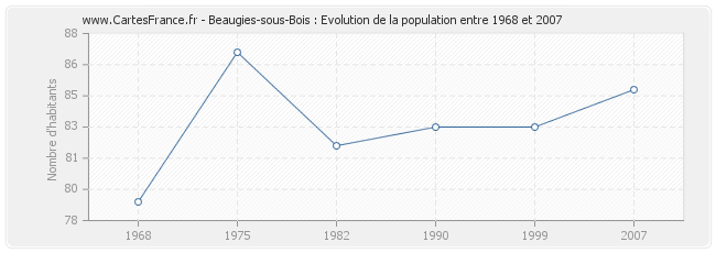 Population Beaugies-sous-Bois