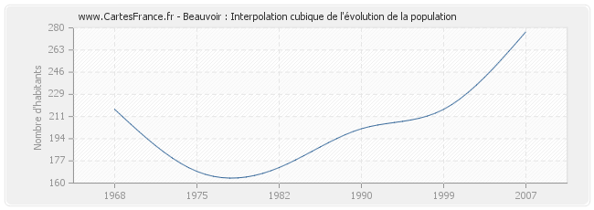 Beauvoir : Interpolation cubique de l'évolution de la population