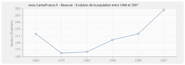 Population Beauvoir