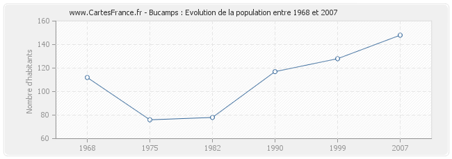 Population Bucamps