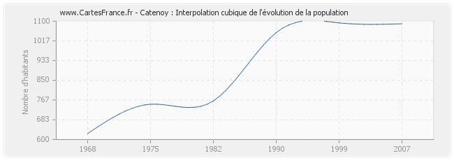 Catenoy : Interpolation cubique de l'évolution de la population