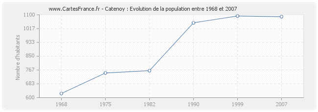 Population Catenoy