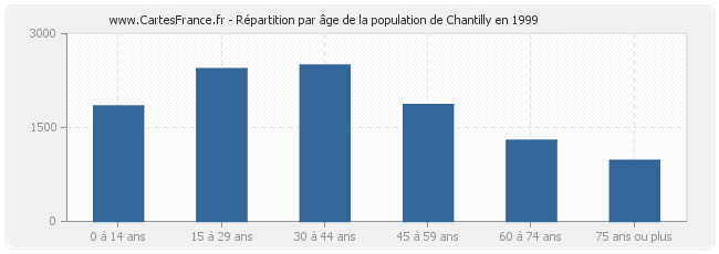 Répartition par âge de la population de Chantilly en 1999