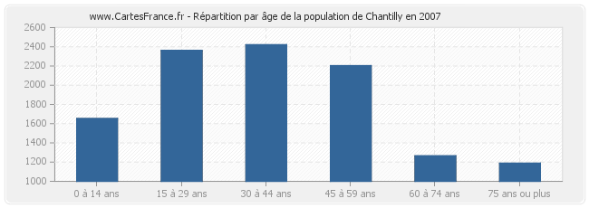 Répartition par âge de la population de Chantilly en 2007