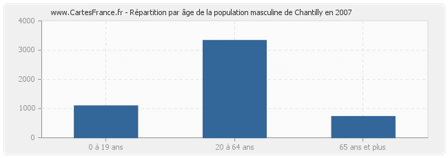 Répartition par âge de la population masculine de Chantilly en 2007