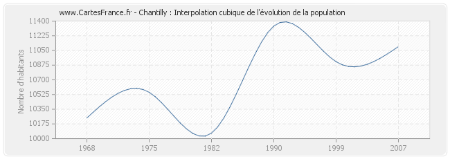 Chantilly : Interpolation cubique de l'évolution de la population
