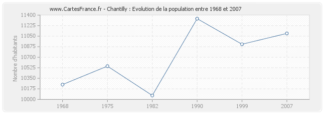 Population Chantilly