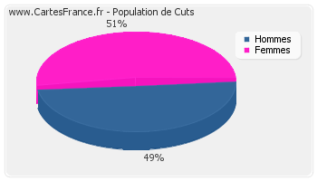 Répartition de la population de Cuts en 2007