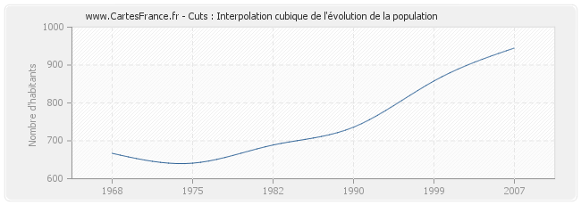 Cuts : Interpolation cubique de l'évolution de la population