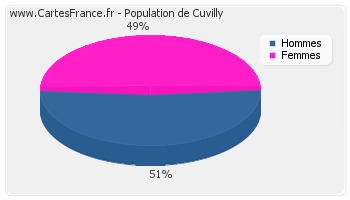 Répartition de la population de Cuvilly en 2007