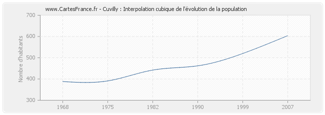 Cuvilly : Interpolation cubique de l'évolution de la population