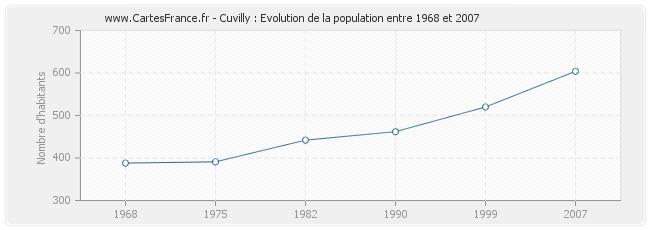 Population Cuvilly