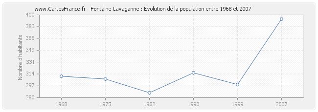 Population Fontaine-Lavaganne