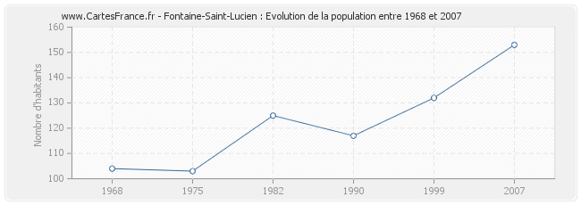 Population Fontaine-Saint-Lucien