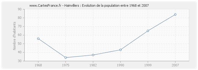 Population Hainvillers