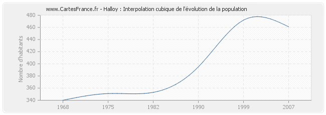 Halloy : Interpolation cubique de l'évolution de la population