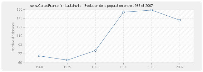 Population Lattainville