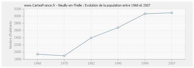 Population Neuilly-en-Thelle