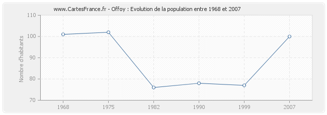 Population Offoy