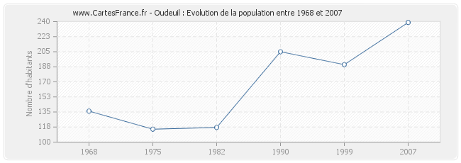 Population Oudeuil