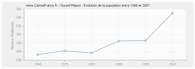 Population Oursel-Maison