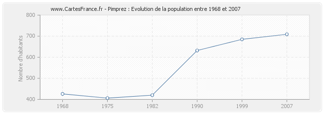 Population Pimprez