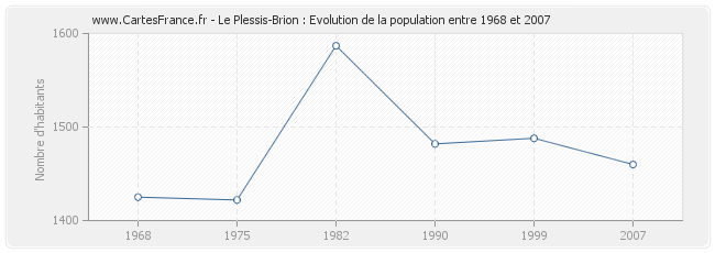 Population Le Plessis-Brion