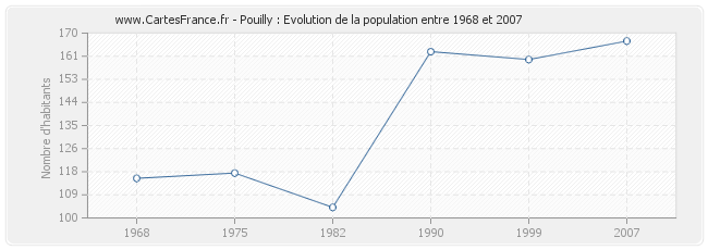Population Pouilly