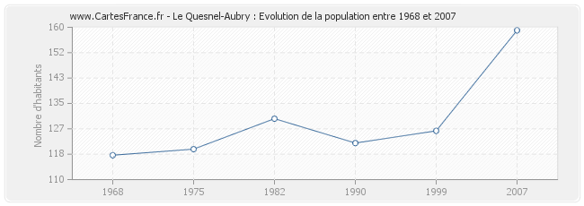 Population Le Quesnel-Aubry