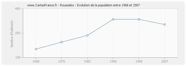 Population Rousseloy